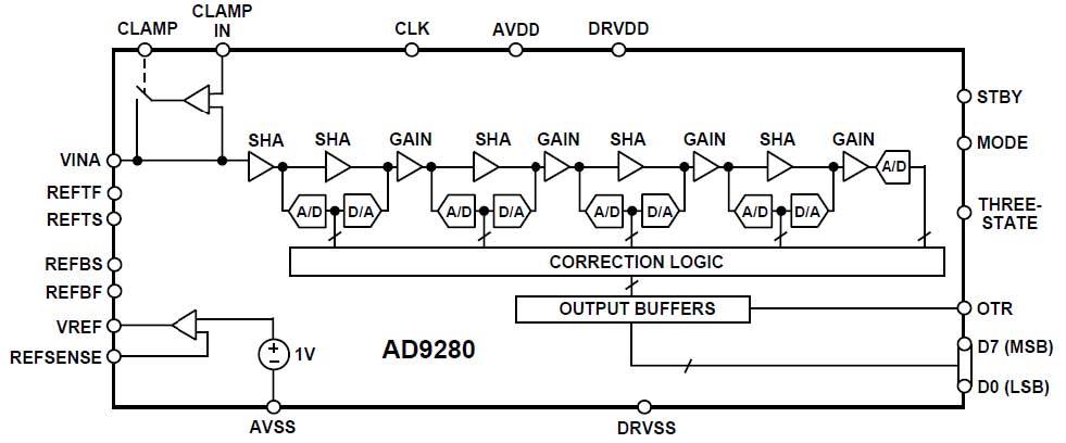 六,模数转换(ad)电路 如硬件结构图中所示,ad电路由高速ad芯片,衰减